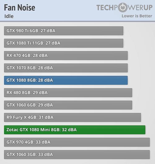 Zotac GeForce GTX 1080 Mini 8 GB Review | TechPowerUp