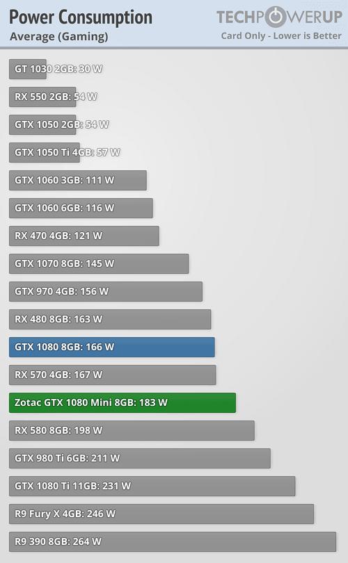 Gtx 1080 Wattage