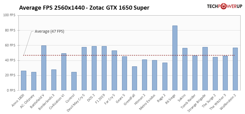 Average per-Game FPS FPS 2560x1440