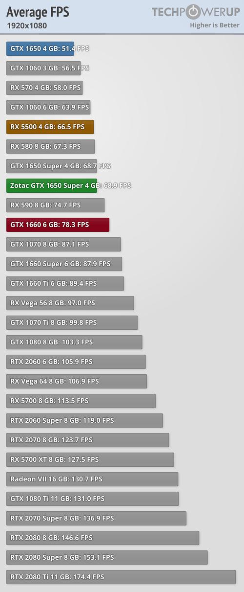 Average Gaming FPS FPS 1920x1080