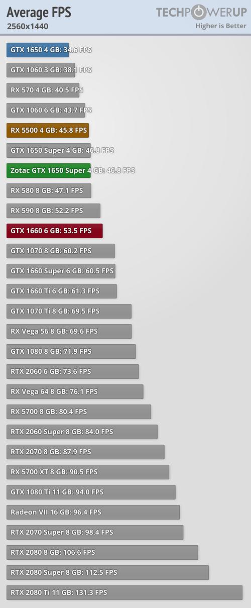 Average Gaming FPS FPS 2560x1440