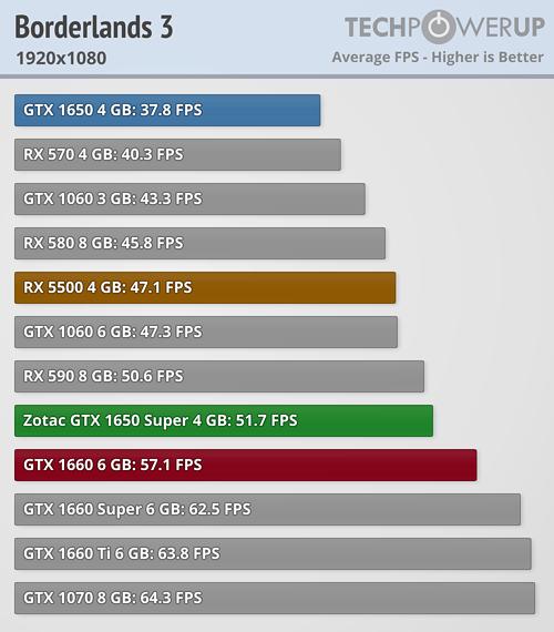 Así rinde la nueva Nvidia GeForce GTX 1650 Super en los juegos actuales
