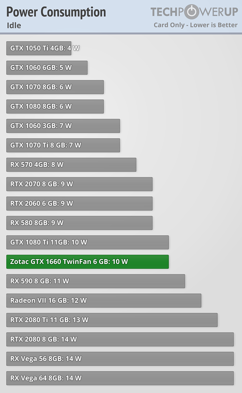 Zotac Geforce Gtx 1660 Twin Fan 6 Gb Review Power Consumption Techpowerup