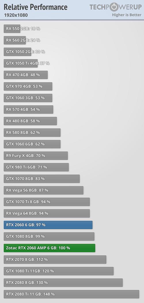 Zotac GeForce RTX 2060 AMP 6 GB Review   TechPowerUp