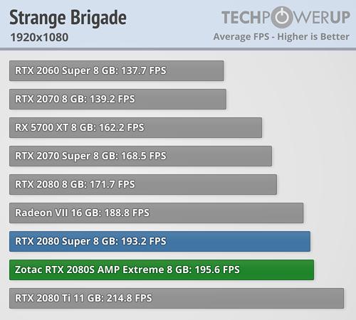 ZOTAC GeForce RTX 2080 Super AMP Extreme Review | TechPowerUp